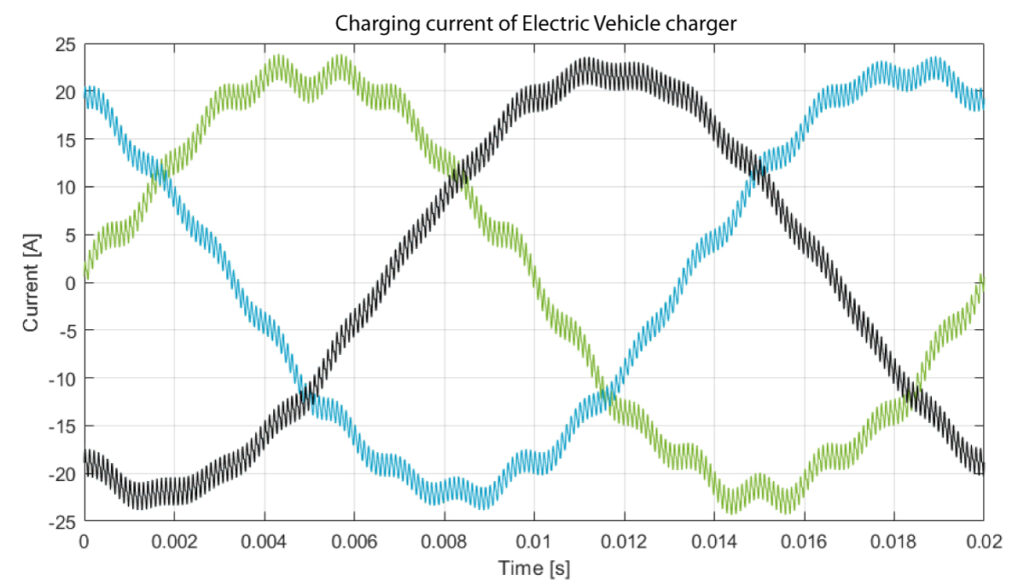 Supraharmonic voltage produced by an electric vehicle