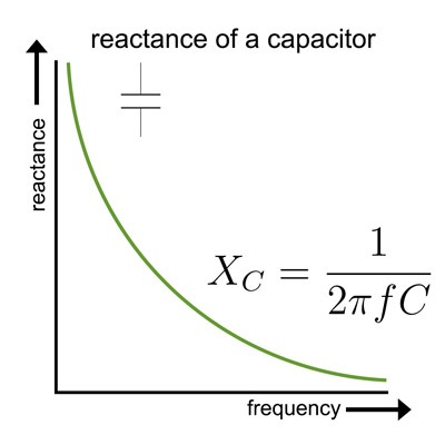 graph of the impedance of a capacitor over frequency