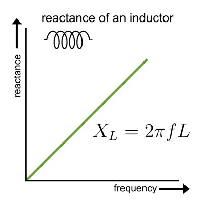 graph of the impedance of an inductor over frequency